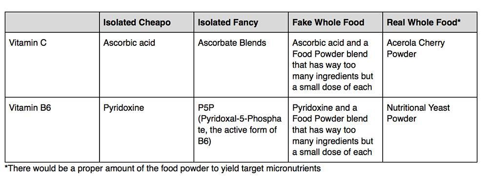 Chart listing vitamin names