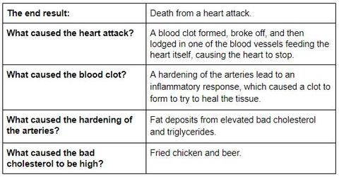 chart showing cause and effect of heart disease