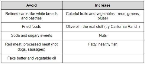 Chart about heart healthy foods