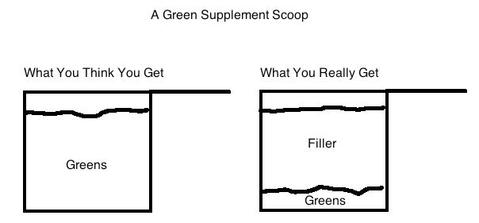 Poor qualiy green supplements