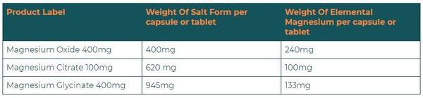 The Common Magnesium Salt Forms