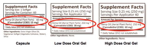 CBD Dosage Examples