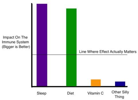 Vitamin C has little effect on the immune system